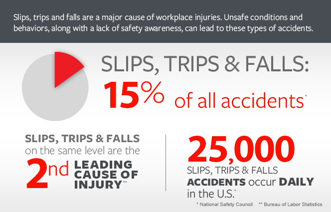 Tips For Avoiding Slip Trip And Fall Accidents Business